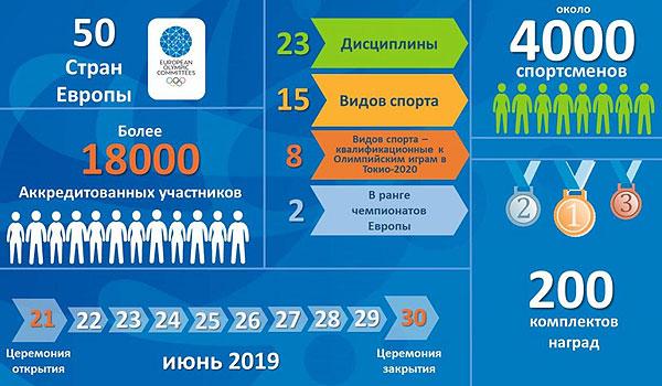 Посетите II Европейские игры в Минске